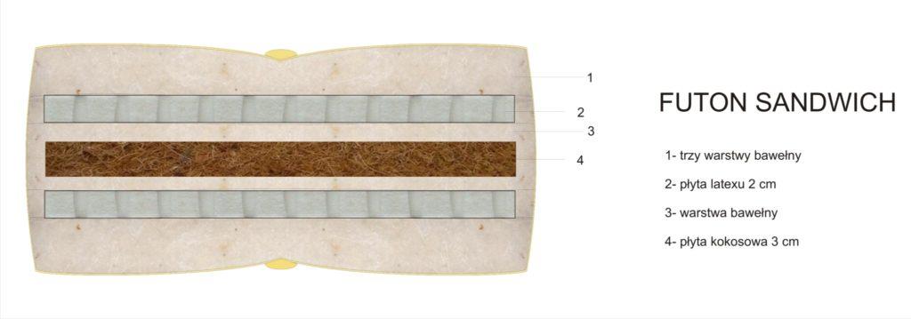 futon sandwich